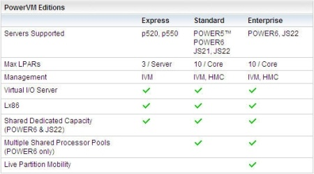 Power 6 PowerVM Editions