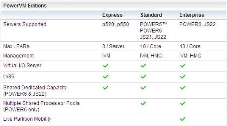 Power 6 PowerVM Editions