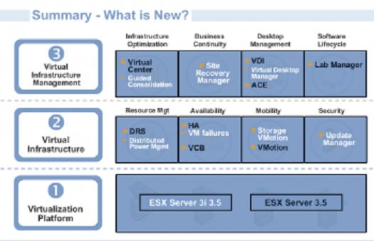 vmware vi3.5 whats new