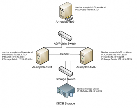 HyperV Cluster Diagram