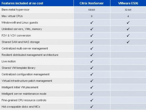 citrix xenserver vs vmware esxi
