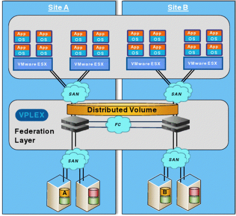 EMC VPLEX - vSphere Stretched Cluster