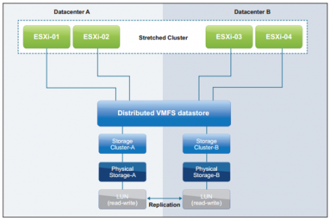 Nonuniform VMware vMSC Configurations