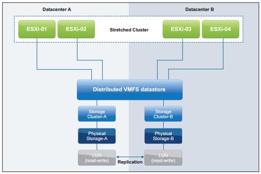 EMC VPLEX – vSphere 5.1 Stretched Cluster Best Practices
