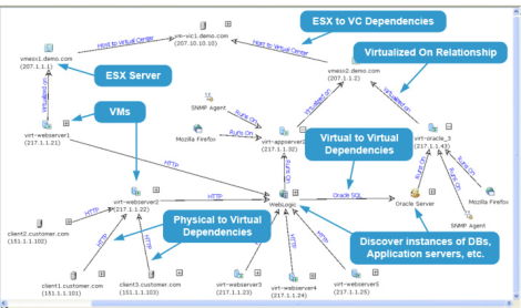 VMware Application Dependency Planner Visio