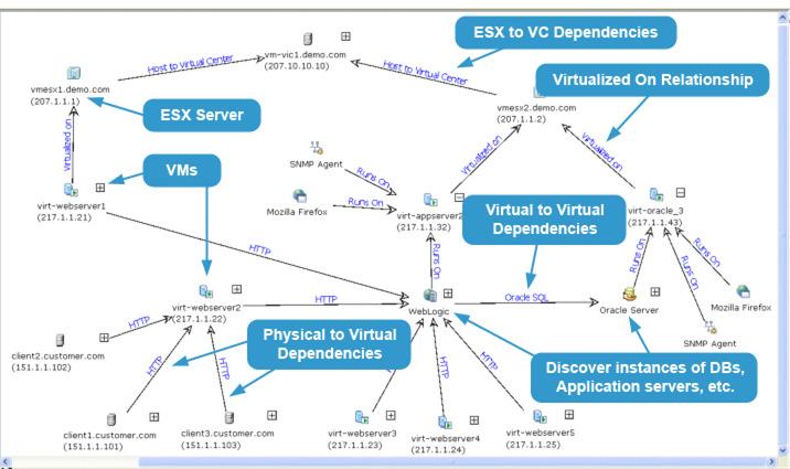 Vmware Adp  Application Dependency Planner