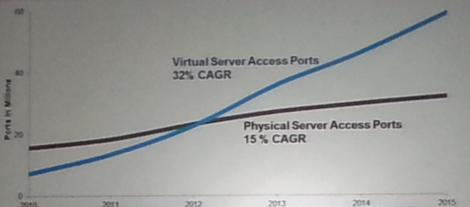 SDN: Virtual Network Ports exceed physical ports