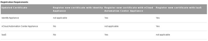 vCloud Automation Center 6 Certificates Registeration Requirements
