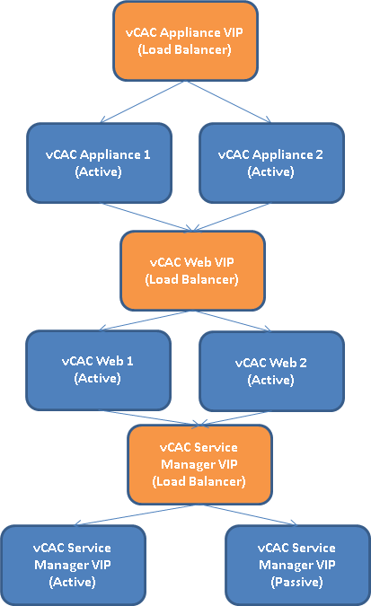 vCAC Distributed install Load balancer