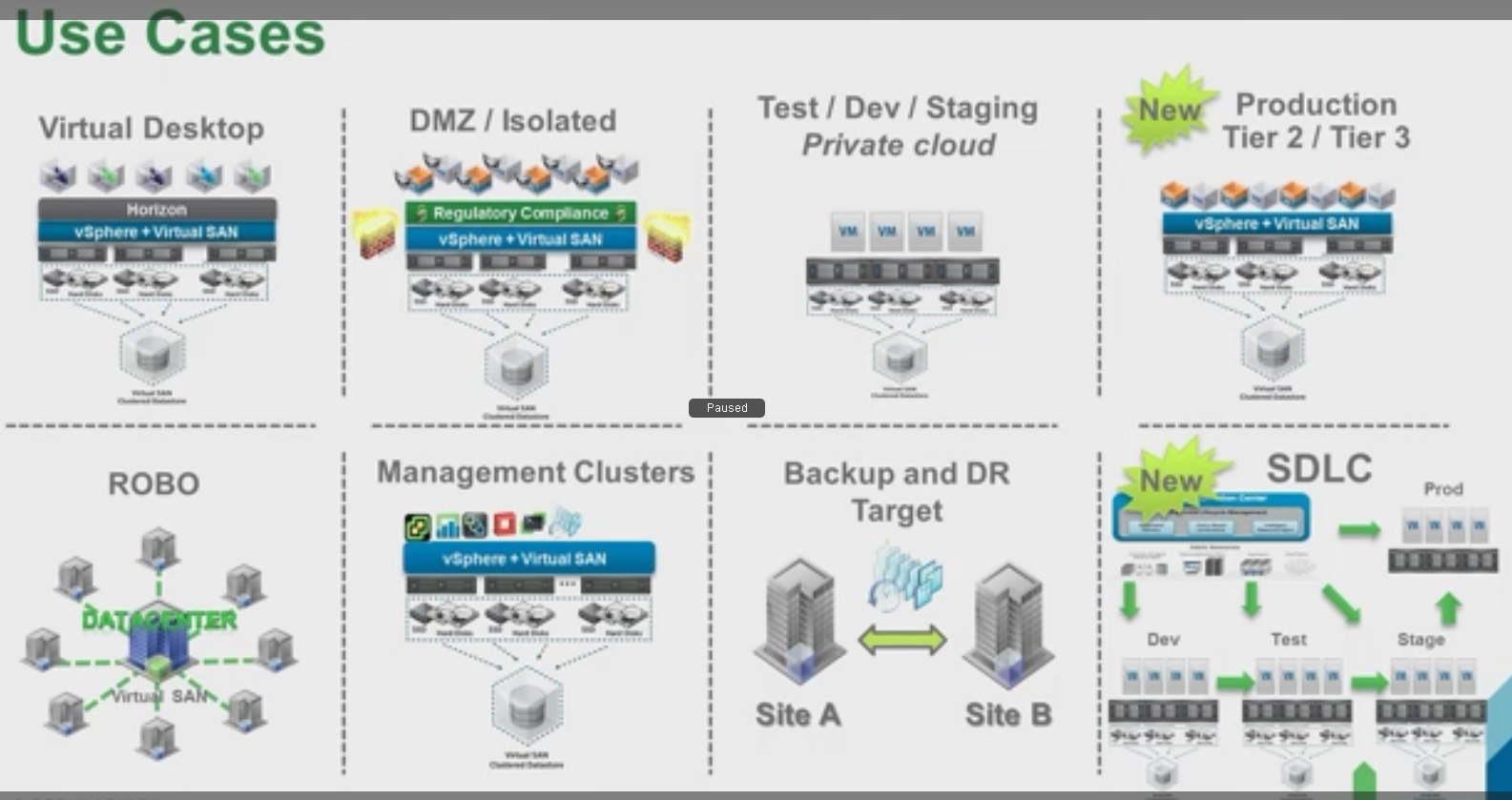 VMware Virtual SAN only Production Tier 2 and Tier 3 use cases