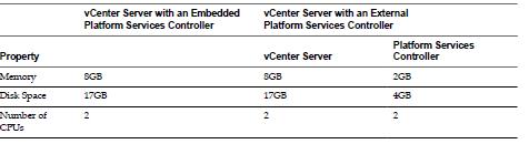 VMware vCenter 6 Installation Steps