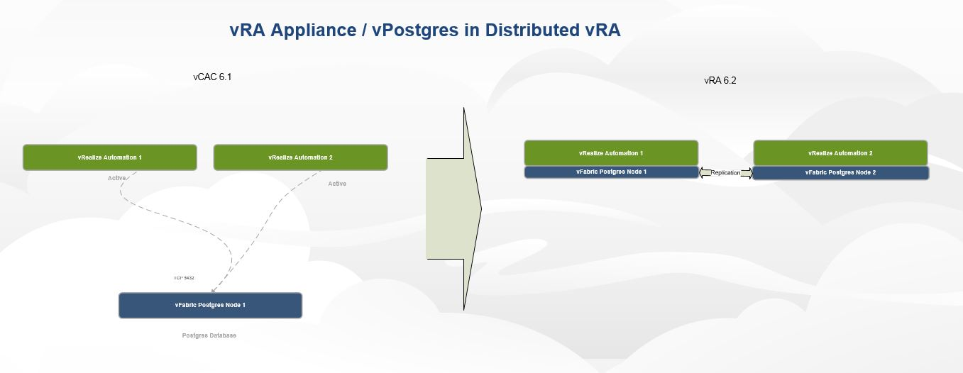 vRA internal vPostgres replication