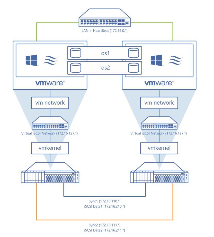 StarWind Virtual SAN Hyper Converged 2 Node Cluster VMware vSphere