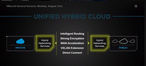 VMware Hybrid Network Cross Cloud VMotion