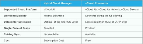 Hybrid Cloud Manager vs vCloud Connector