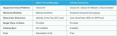Hybrid Cloud Manager vs vCloud Connector