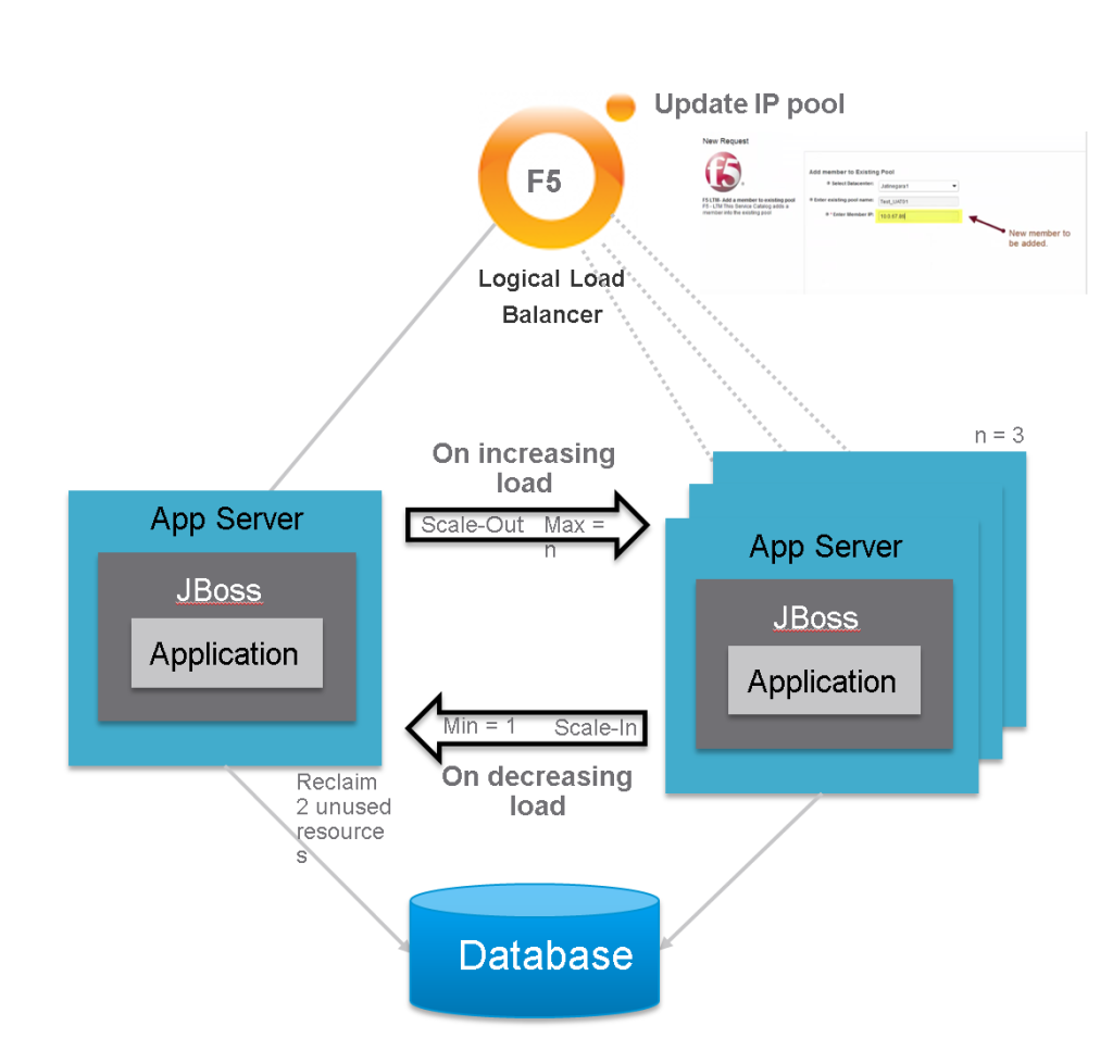 Elastic Applications Scale Out Scale In