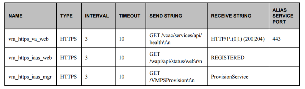 vrealize automation health monitors configurations