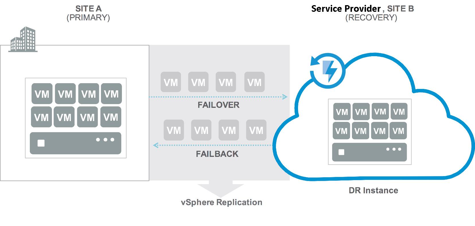 VMware Cloud Availability vCAv