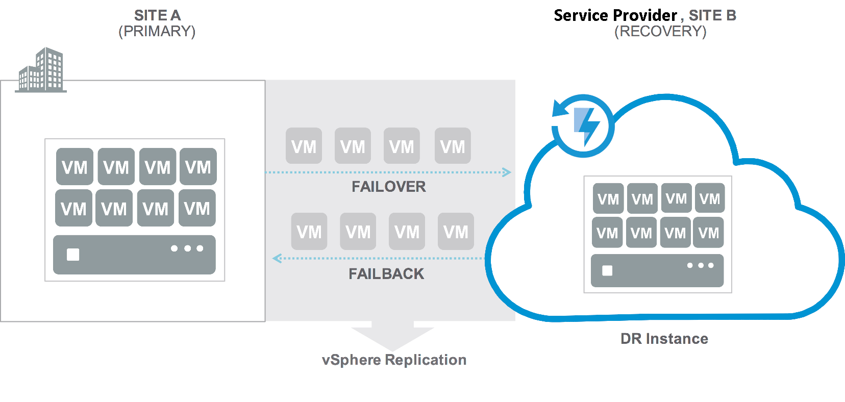 VMware Cloud Availability vCAv