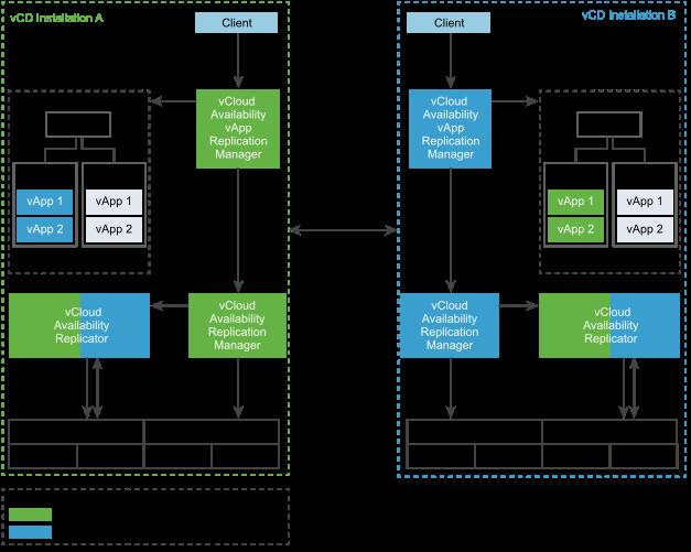 vCloud Availability Cloud to Cloud DR Architecture
