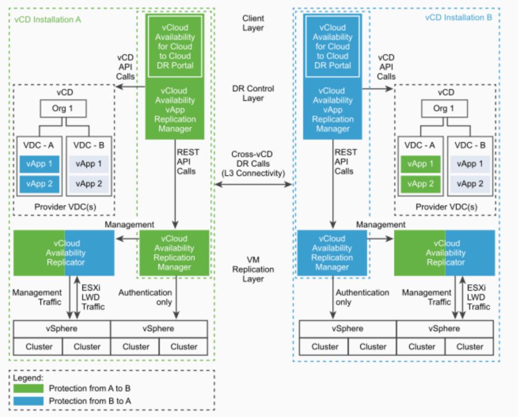 vCAv 3.0 Cloud to Cloud Production Architecture