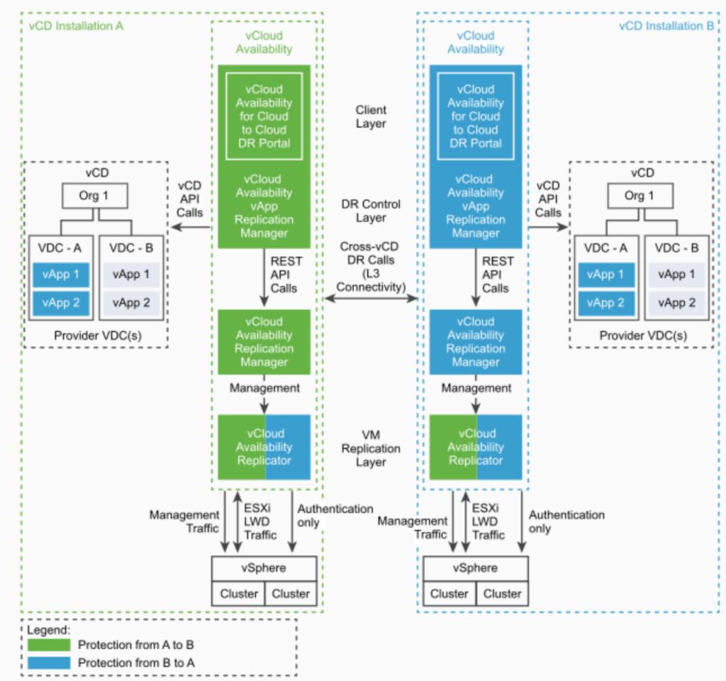 vCloud Availability 3.0 Cloud to Cloud PoC Architecture
