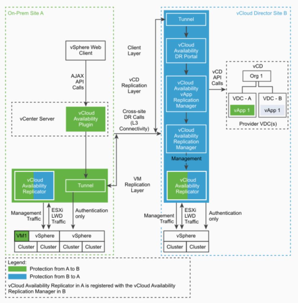 vCloud Availablity 3.0 On-Premises to Cloud PoC Architecture